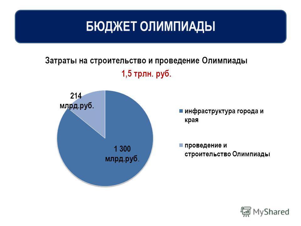 Затраты на строительство и проведение Олимпиады 1,5 трлн. руб. БЮДЖЕТ ОЛИМПИАДЫ