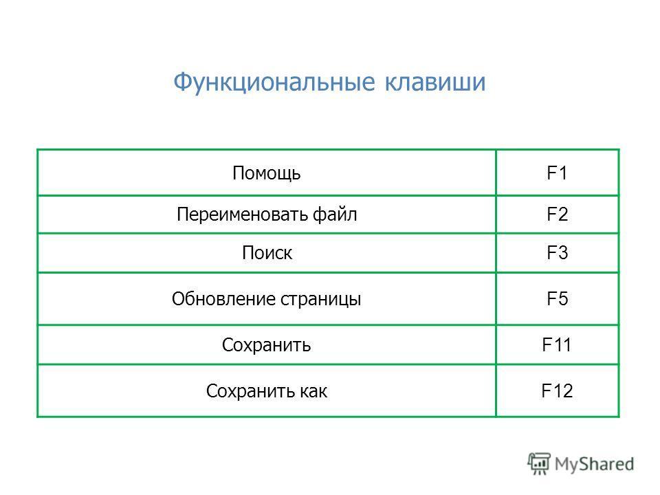 Функциональные клавиши Помощь F1 Переименовать файл F2 Поиск F3 Обновление страницы F5 Сохранить F11 Сохранить как F12