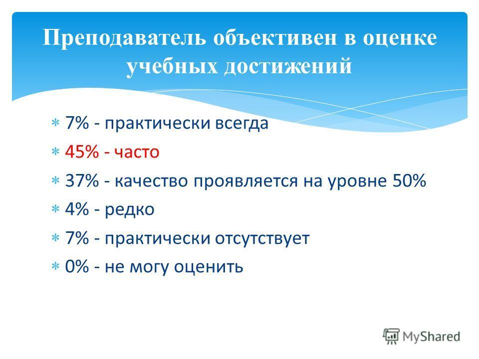 7% - практически всегда 45% - часто 37% - качество проявляется на уровне 50% 4% - редко 7% - практически отсутствует 0% - не могу оценить Преподаватель объективен в оценке учебных достижений