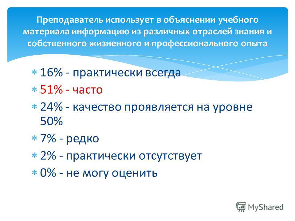 16% - практически всегда 51% - часто 24% - качество проявляется на уровне 50% 7% - редко 2% - практически отсутствует 0% - не могу оценить Преподаватель использует в объяснении учебного материала информацию из различных отраслей знания и собственного