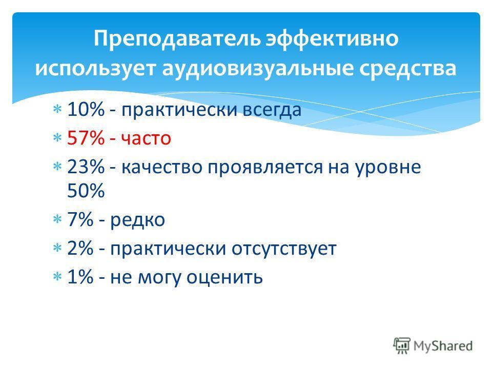 10% - практически всегда 57% - часто 23% - качество проявляется на уровне 50% 7% - редко 2% - практически отсутствует 1% - не могу оценить Преподаватель эффективно использует аудиовизуальные средства