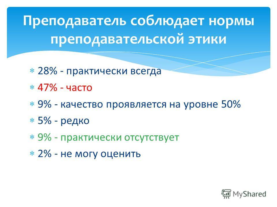 28% - практически всегда 47% - часто 9% - качество проявляется на уровне 50% 5% - редко 9% - практически отсутствует 2% - не могу оценить Преподаватель соблюдает нормы преподавательской этики