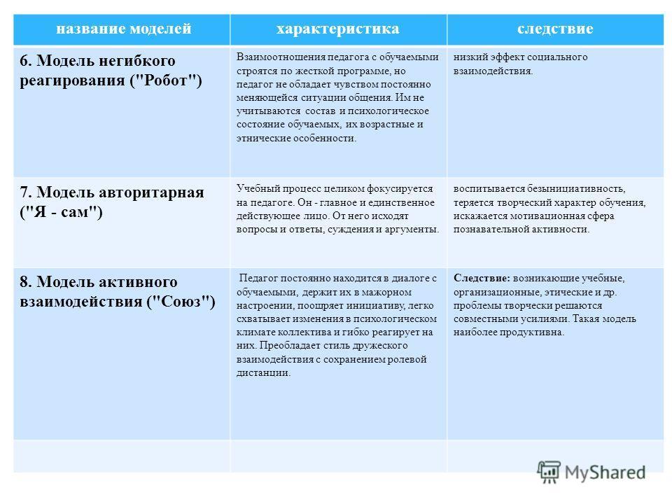 название моделей характеристикаследствие 6. Модель негибкого реагирования (