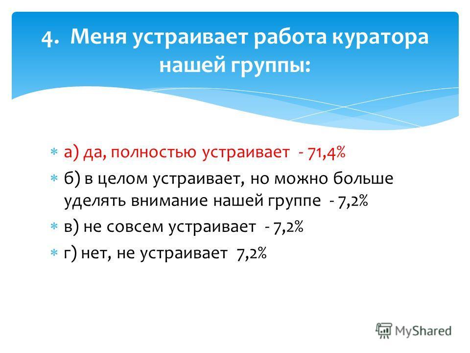 а) да, полностью устраивает - 71,4% б) в целом устраивает, но можно больше уделять внимание нашей группе - 7,2% в) не совсем устраивает - 7,2% г) нет, не устраивает 7,2% 4. Меня устраивает работа куратора нашей группы:
