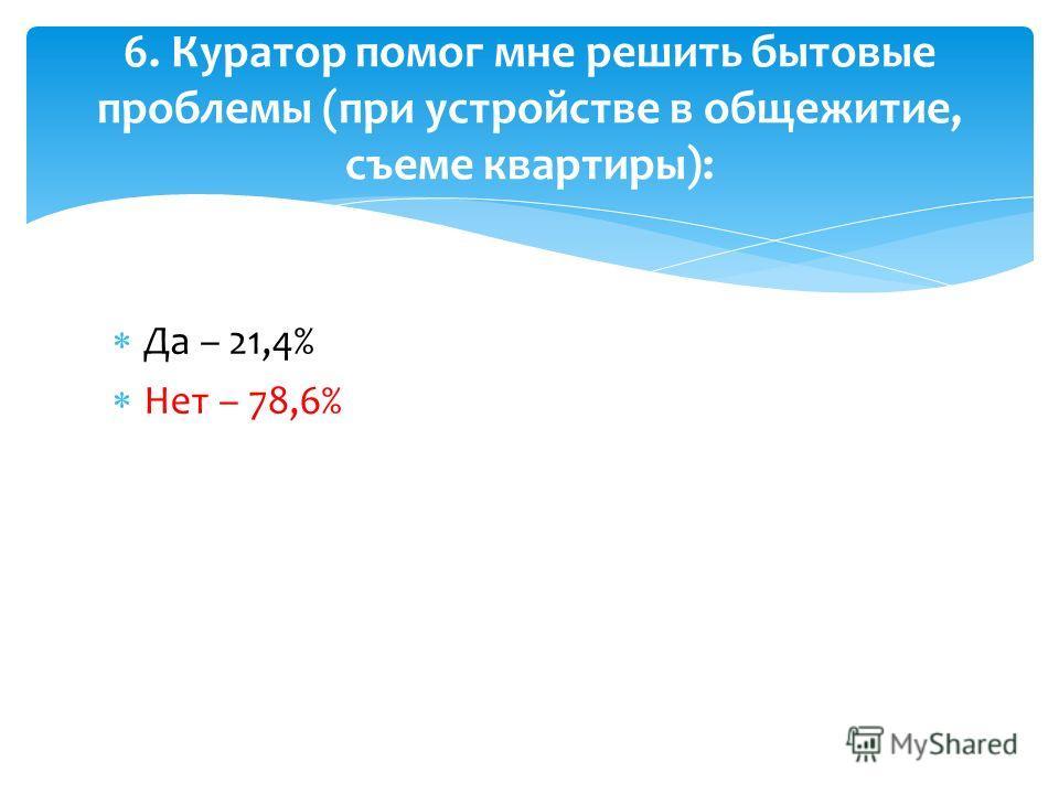 Да – 21,4% Нет – 78,6% 6. Куратор помог мне решить бытовые проблемы (при устройстве в общежитие, съеме квартиры):