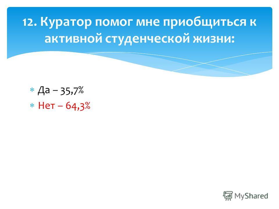 Да – 35,7% Нет – 64,3% 12. Куратор помог мне приобщиться к активной студенческой жизни: