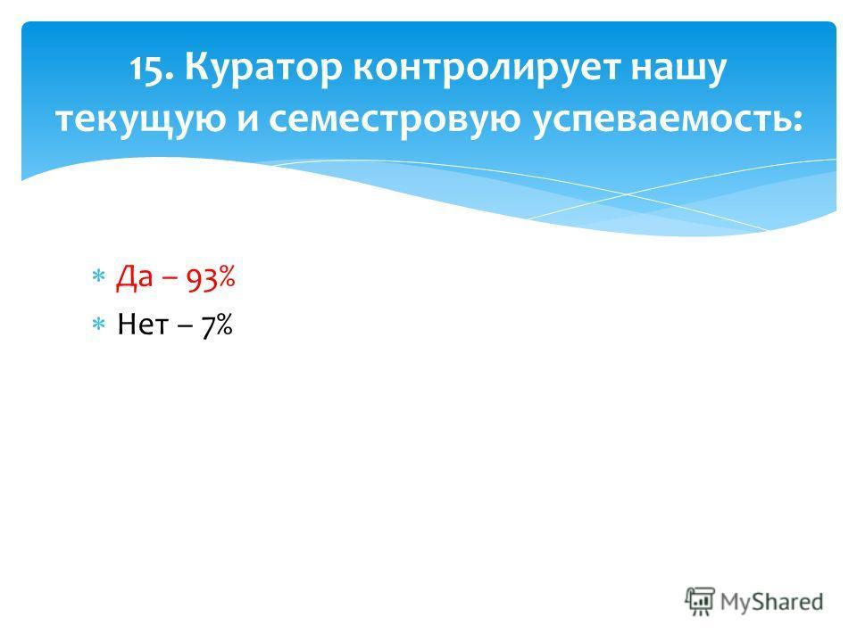 Да – 93% Нет – 7% 15. Куратор контролирует нашу текущую и семестровую успеваемость: