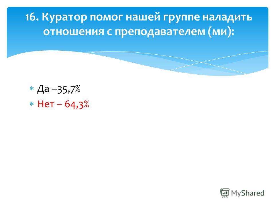 Да –35,7% Нет – 64,3% 16. Куратор помог нашей группе наладить отношения с преподавателем (ми):