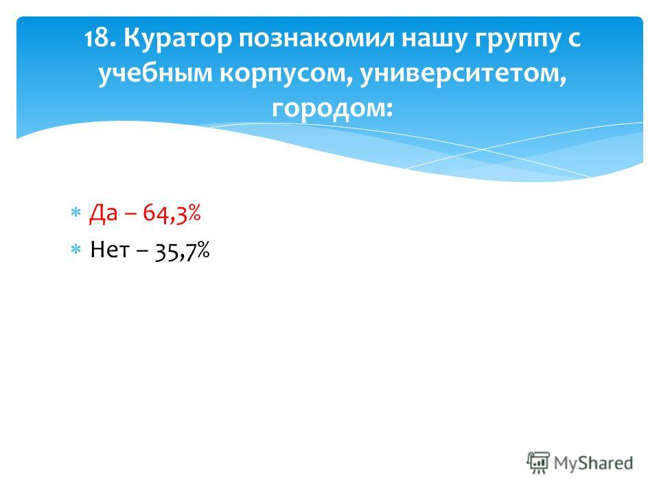 Да – 64,3% Нет – 35,7% 18. Куратор познакомил нашу группу с учебным корпусом, университетом, городом: