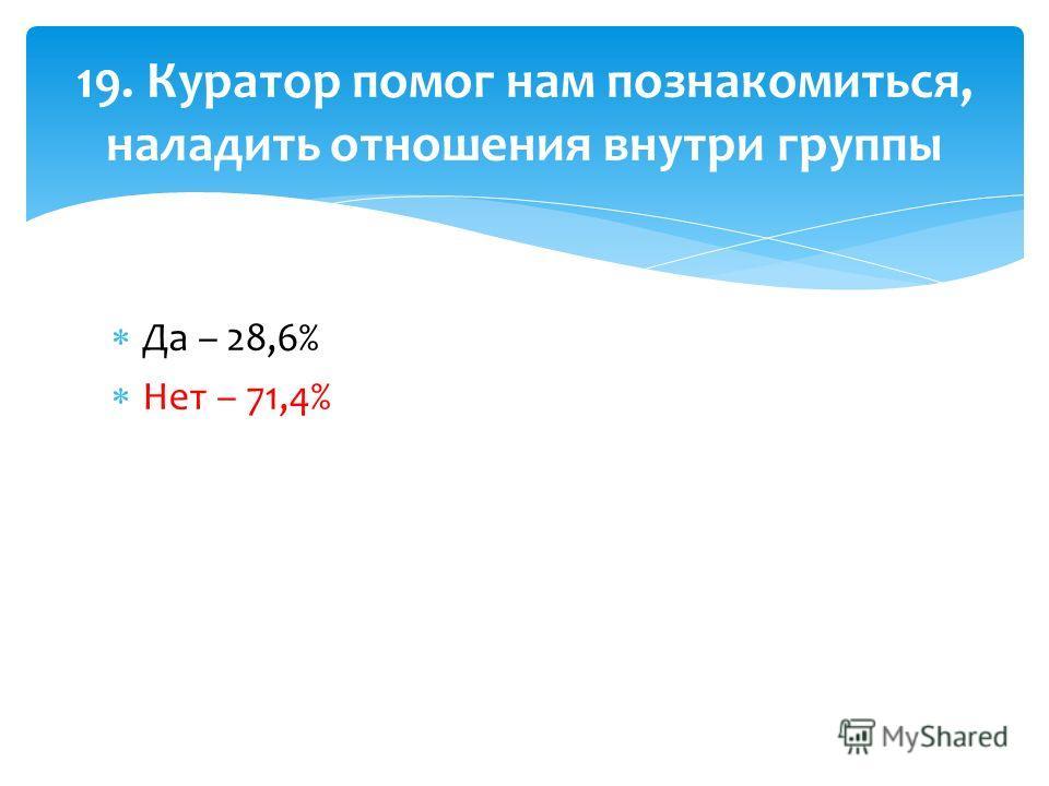 Да – 28,6% Нет – 71,4% 19. Куратор помог нам познакомиться, наладить отношения внутри группы