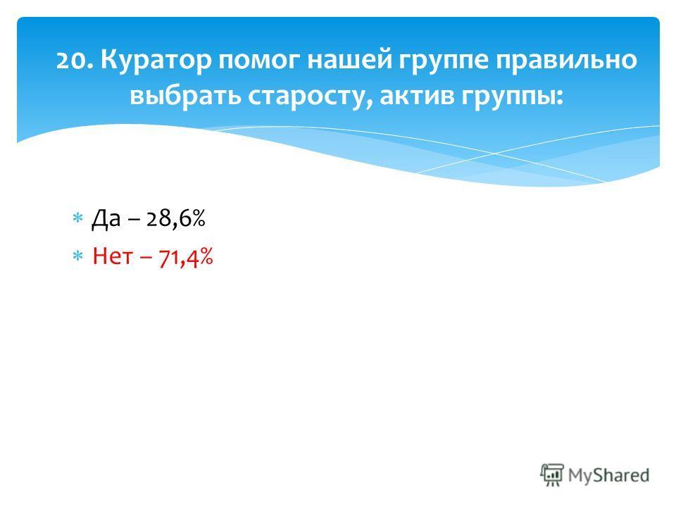 Да – 28,6% Нет – 71,4% 20. Куратор помог нашей группе правильно выбрать старосту, актив группы: