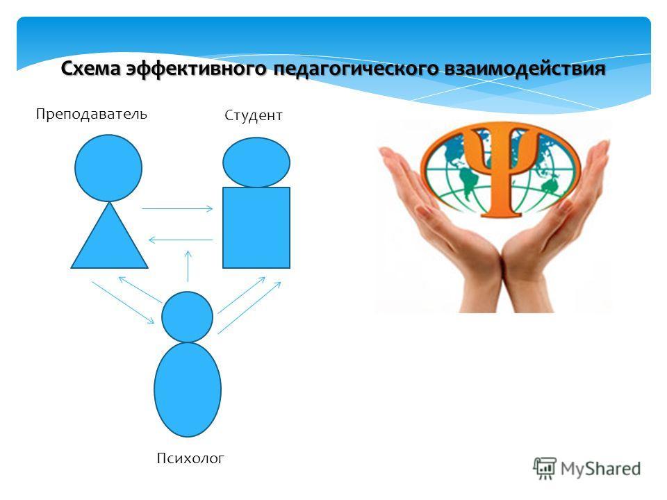 Преподаватель Студент Психолог Схема эффективного педагогического взаимодействия