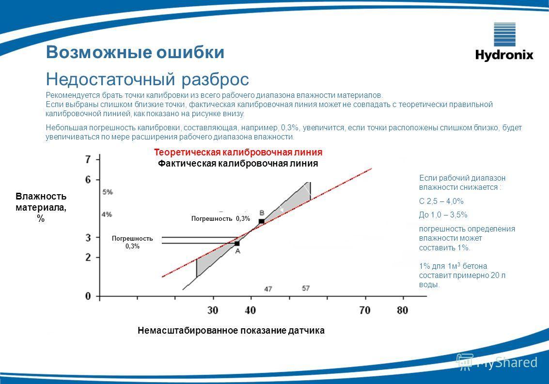 Рекомендуется брать точки калибровки из всего рабочего диапазона влажности материалов. Если выбраны слишком близкие точки, фактическая калибровочная линия может не совпадать с теоретически правильной калибровочной линией, как показано на рисунке вниз