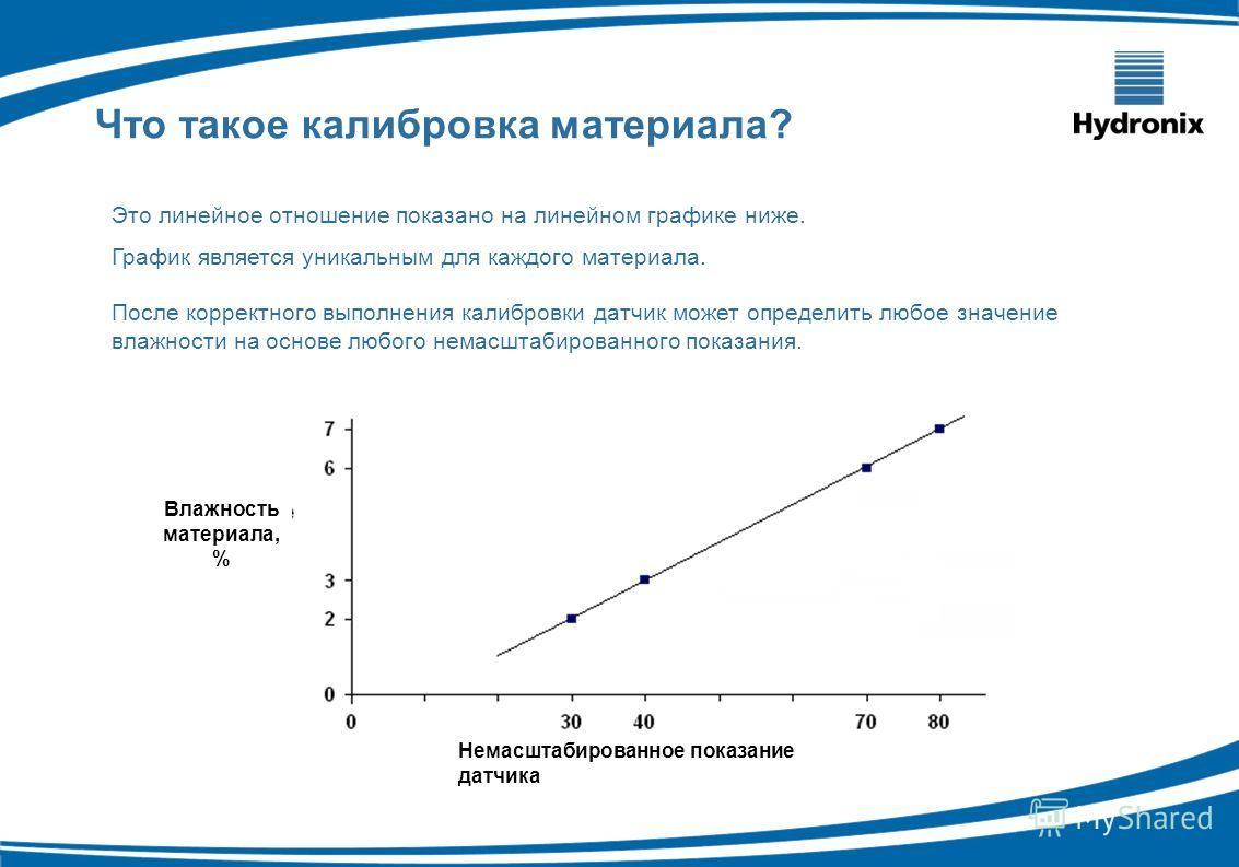 Это линейное отношение показано на линейном графике ниже. График является уникальным для каждого материала. После корректного выполнения калибровки датчик может определить любое значение влажности на основе любого немасштабированного показания. Что т