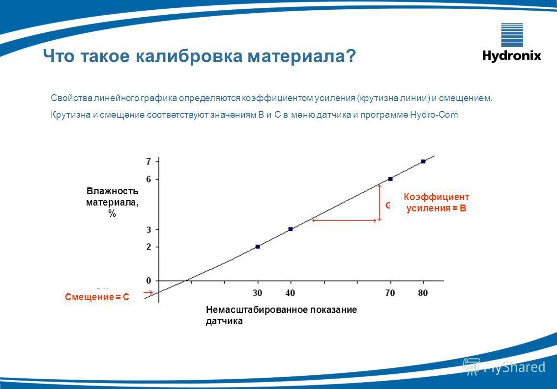 Свойства линейного графика определяются коэффициентом усиления (крутизна линии) и смещением. Крутизна и смещение соответствуют значениям B и C в меню датчика и программе Hydro-Com. = B value = C value Что такое калибровка материала? Влажность материа
