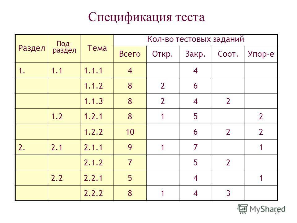 Спецификация теста Раздел Под- раздел Тема Кол-во тестовых заданий ВсегоОткр.Закр.Соот.Упор-е 1.1.11.1.144 1.1.2826 1.1.38242 1.21.2.18152 1.2.210622 2.2.12.1.19171 2.1.2752 2.22.2.1541 2.2.28143 22