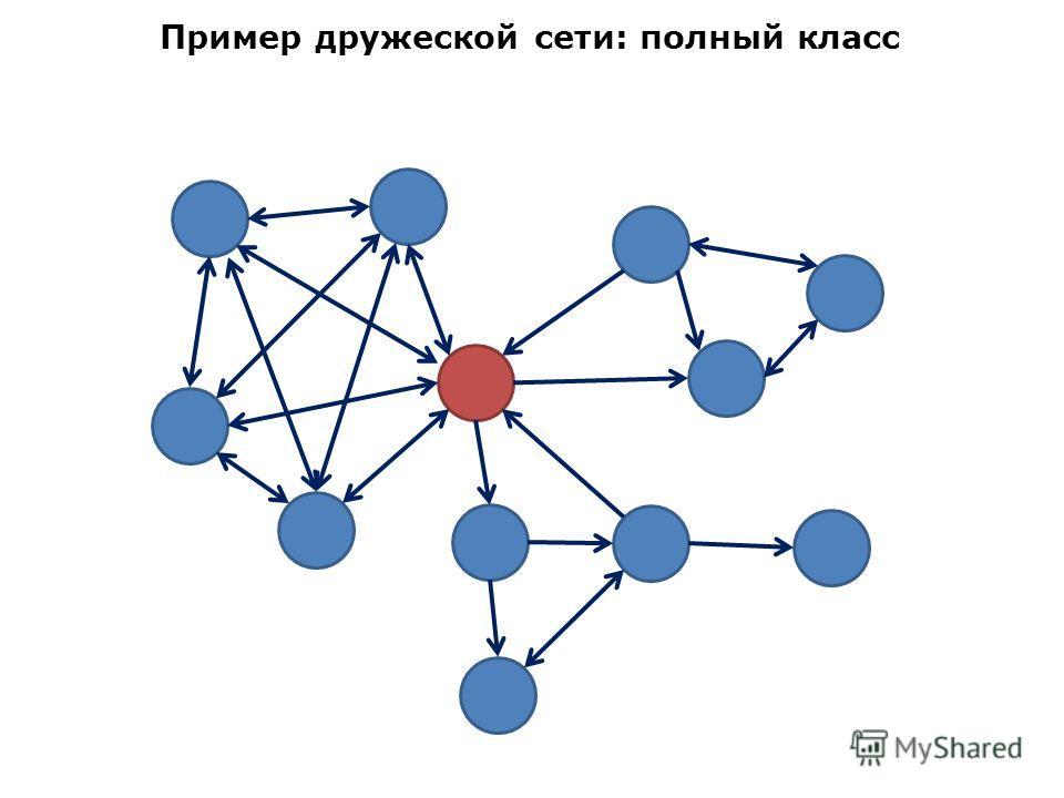 Пример дружеской сети: полный класс