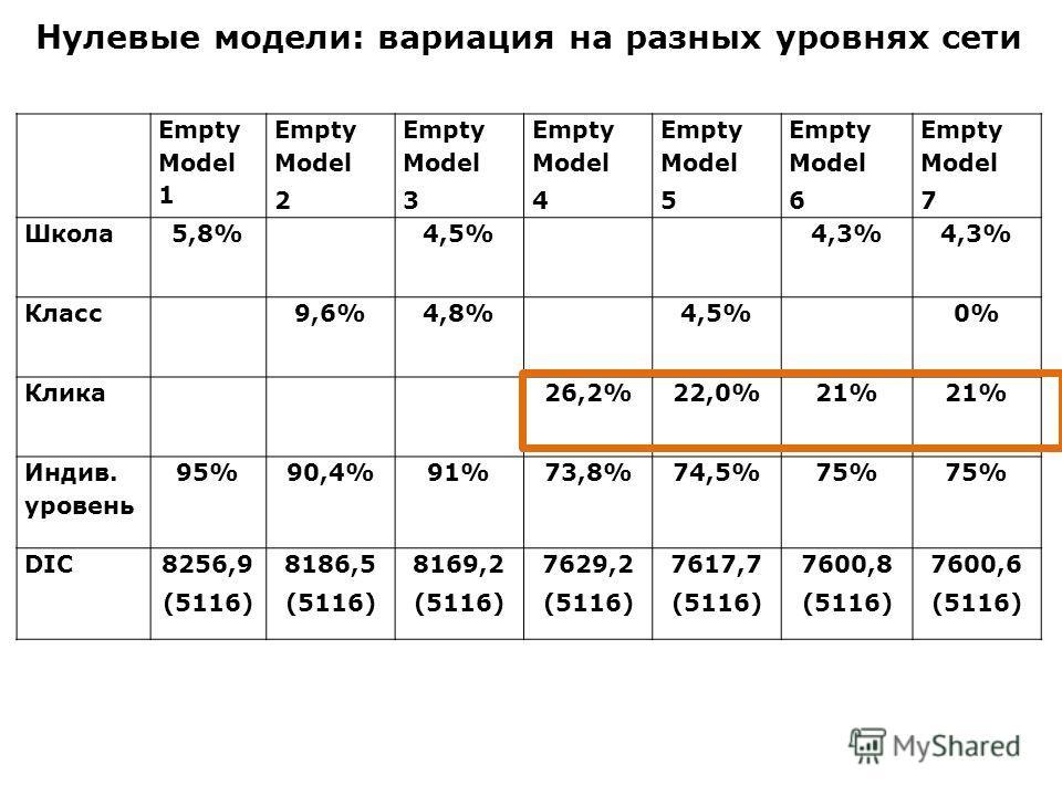 Empty Model 1 Empty Model 2 Empty Model 3 Empty Model 4 Empty Model 5 Empty Model 6 Empty Model 7 Школа5,8%4,5%4,3% Класс9,6%4,8%4,5%0% Клика26,2%22,0%21% Индив. уровень 95%90,4%91%73,8%74,5%75% DIC8256,9 (5116) 8186,5 (5116) 8169,2 (5116) 7629,2 (51