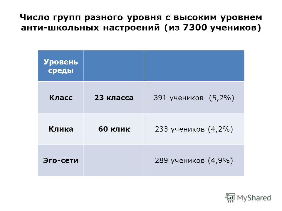 Число групп разного уровня с высоким уровнем анти-школьных настроений (из 7300 учеников) Уровень среды Класс23 класса391 учеников (5,2%) Клика60 клик233 учеников (4,2%) Эго-сети289 учеников (4,9%)