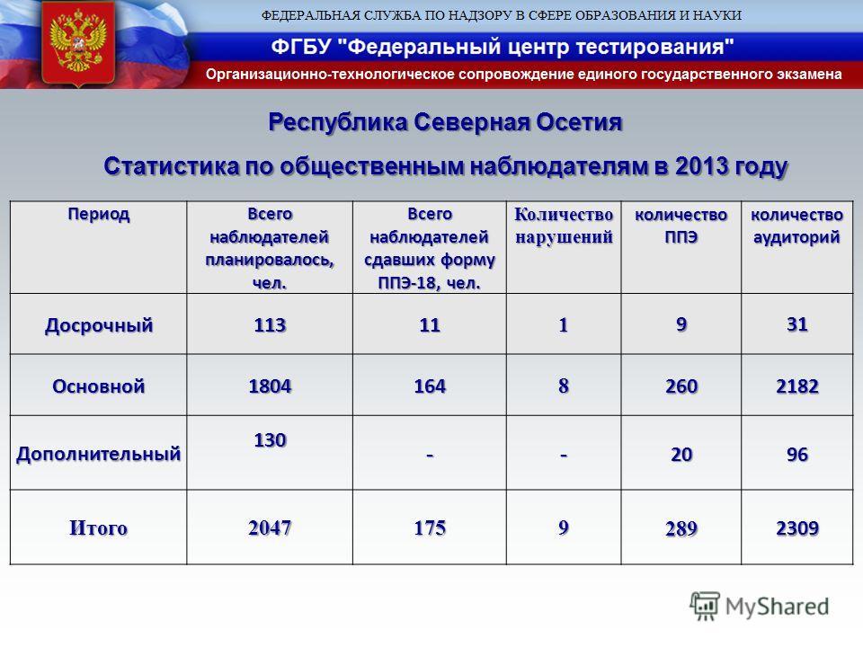 Республика Северная Осетия Статистика по общественным наблюдателям в 2013 году Период Всего наблюдателей планировалось, чел. Всего наблюдателей сдавших форму ППЭ-18, чел. Количество нарушений количество ППЭ количество аудиторий Досрочный113111931 Осн