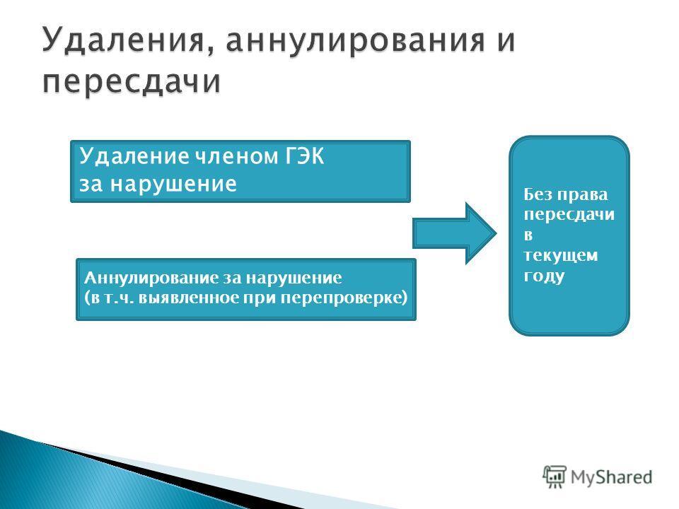 Удаление членом ГЭК за нарушение Аннулирование за нарушение (в т.ч. выявленное при перепроверке) Без права пересдачи в текущем году