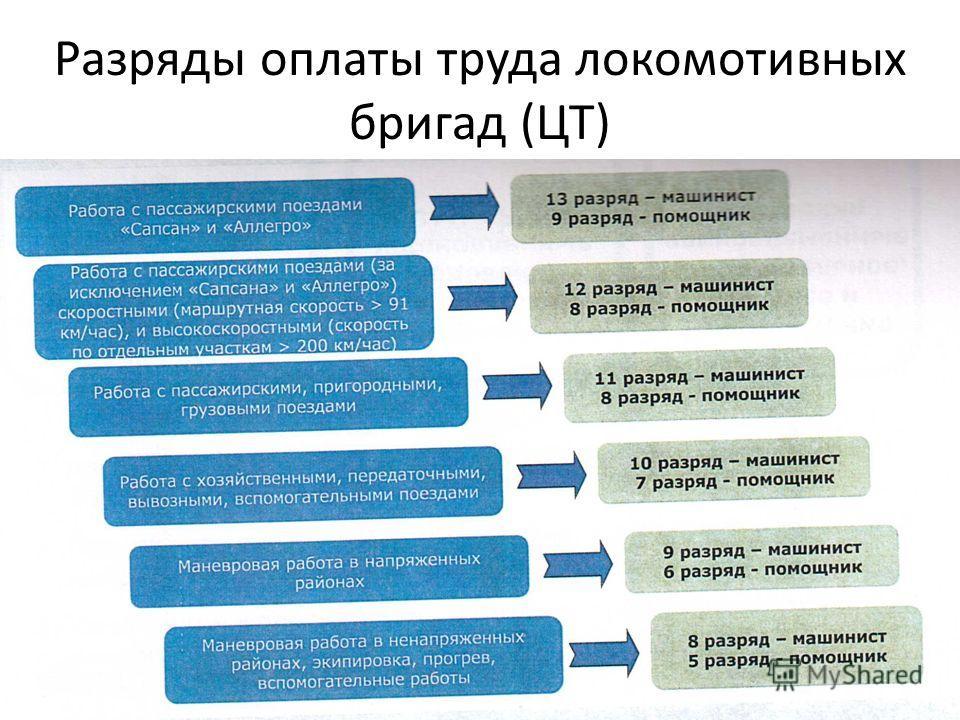 Разряды оплаты труда локомотивных бригад (ЦТ)