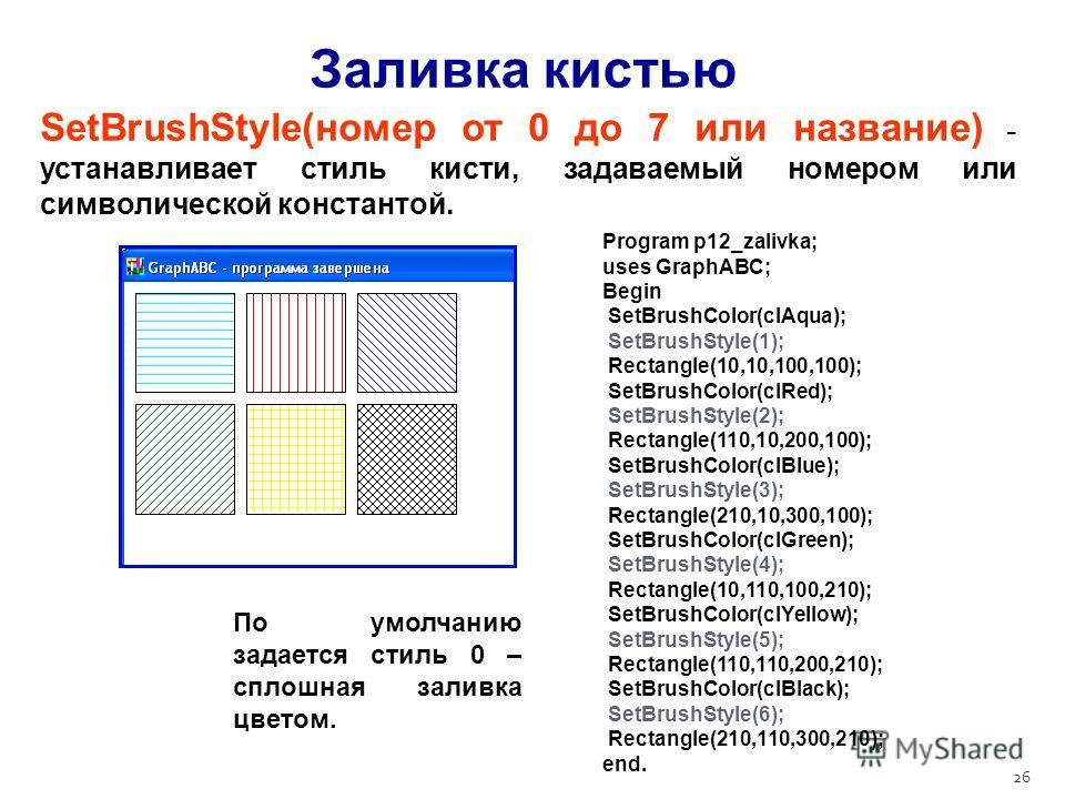 26 Заливка кистью SetBrushStyle(номер от 0 до 7 или название) - устанавливает стиль кисти, задаваемый номером или символической константой. Program p12_zalivka; uses GraphABC; Begin SetBrushColor(clAqua); SetBrushStyle(1); Rectangle(10,10,100,100); S