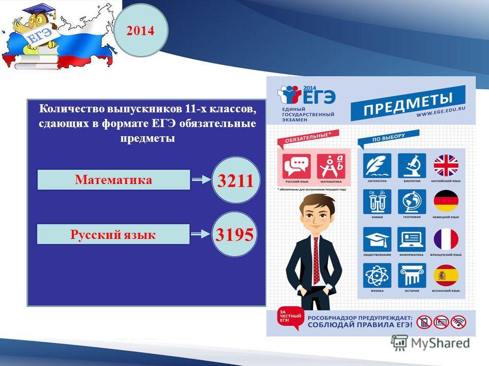 2014 Русский язык 3195 Математика 3211 Количество выпускников 11-х классов, сдающих в формате ЕГЭ обязательные предметы