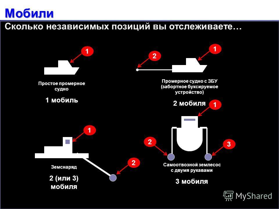 Мобили Мобили Сколько независимых позиций вы отслеживаете… Простое промерное судно 1 мобиль Промерное судно с ЗБУ (забортное буксируемое устройство) 2 мобиля Земснаряд 2 (или 3) мобиля Самоотвозной землесос с двумя рукавами 3 мобиля 1 1 1 1 2 2 2 3