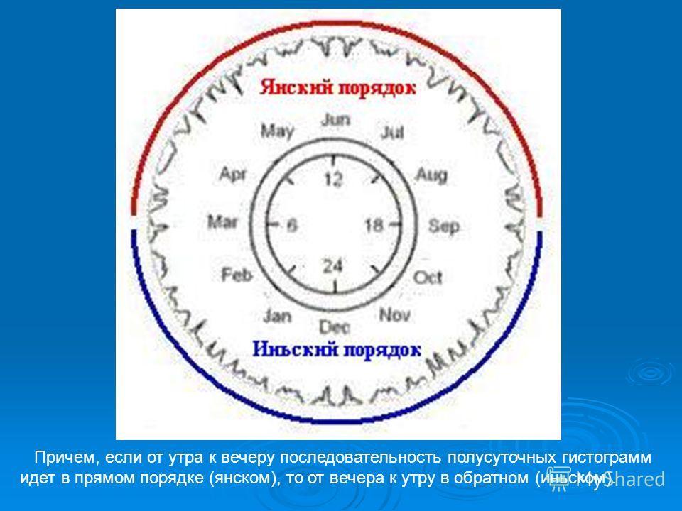 Причем, если от утра к вечеру последовательность полусуточных гистограмм идет в прямом порядке (янском), то от вечера к утру в обратном (иньском).