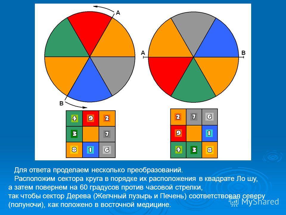 Для ответа проделаем несколько преобразований. Расположим сектора круга в порядке их расположения в квадрате Ло шу, а затем повернем на 60 градусов против часовой стрелки, так чтобы сектор Дерева (Желчный пузырь и Печень) соответствовал северу (полун