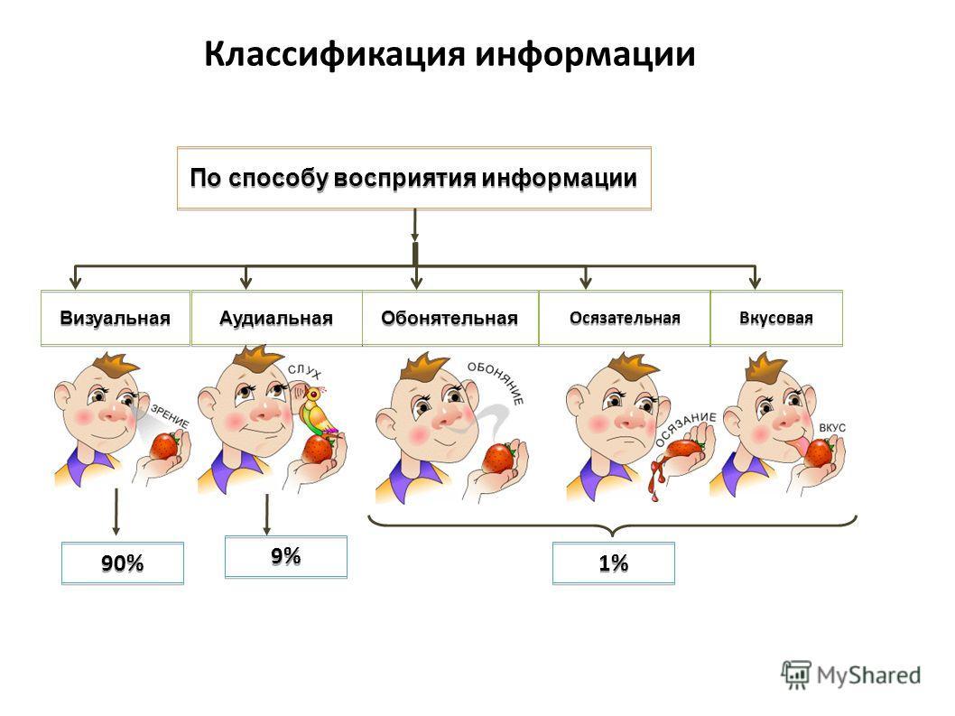 Классификация информации По способу восприятия информации Визуальная Аудиальная Обонятельная Осязательная Вкусовая 90% 9% 1%