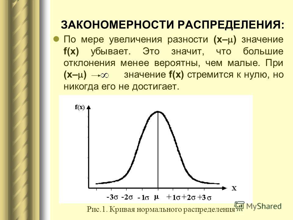 ЗАКОНОМЕРНОСТИ РАСПРЕДЕЛЕНИЯ: По мере увеличения разности (x– ) значение f(x) убывает. Это значит, что большие отклонения менее вероятны, чем малые. При (x– ) значение f(x) стремится к нулю, но никогда его не достигает. Рис.1. Кривая нормального расп
