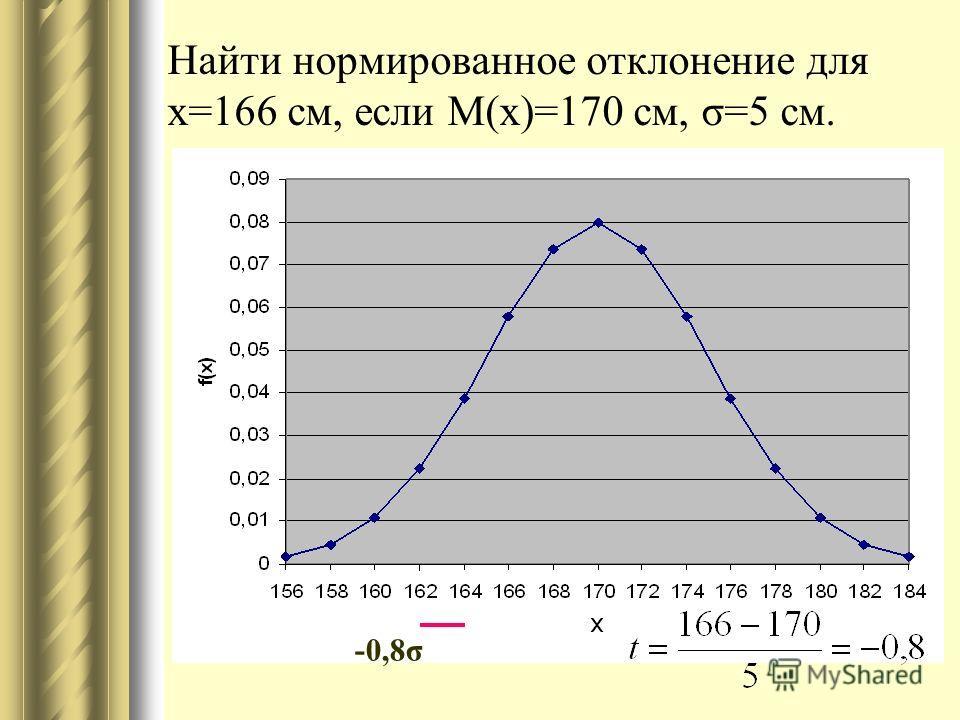 Найти нормированное отклонение для x=166 см, если M(x)=170 см, σ=5 см. -0,8σ
