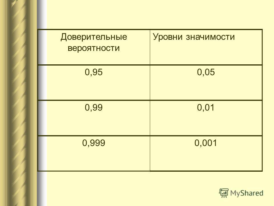 Доверительные вероятности Уровни значимости 0,950,05 0,990,01 0,9990,001