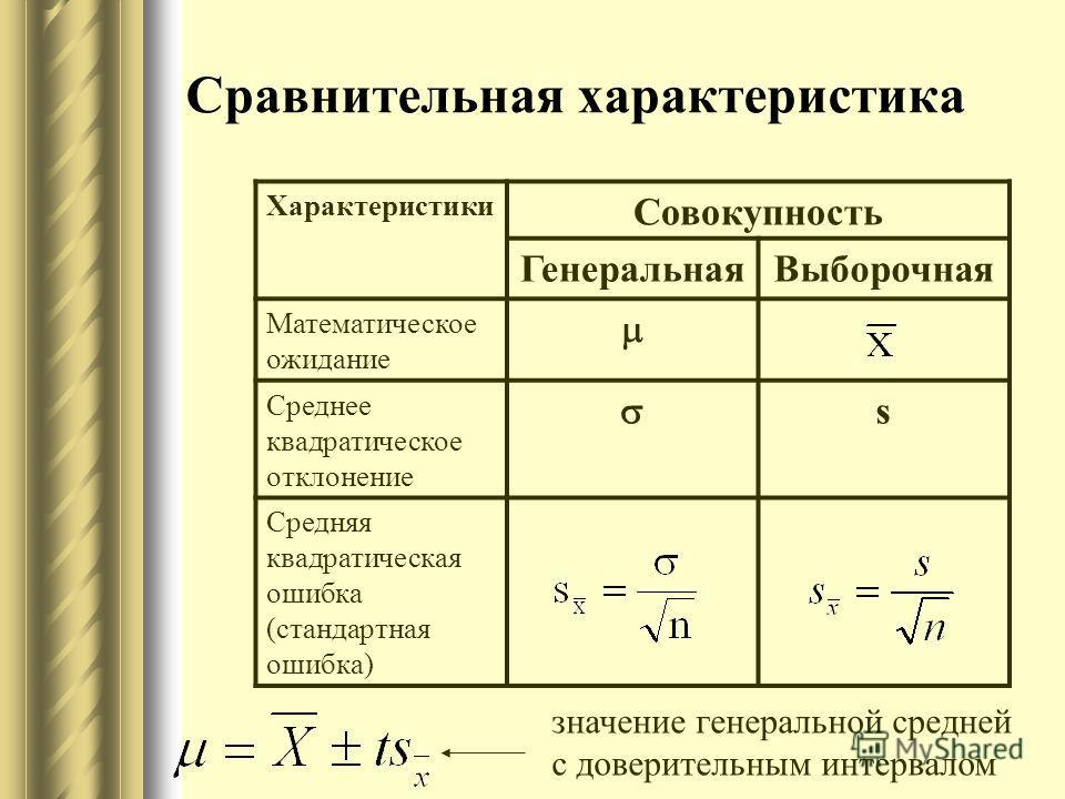 Сравнительная характеристика Характеристики Совокупность ГенеральнаяВыборочная Математическое ожидание Среднее квадратическое отклонение s Средняя квадратическая ошибка (стандартная ошибка) значение генеральной средней с доверительным интервалом