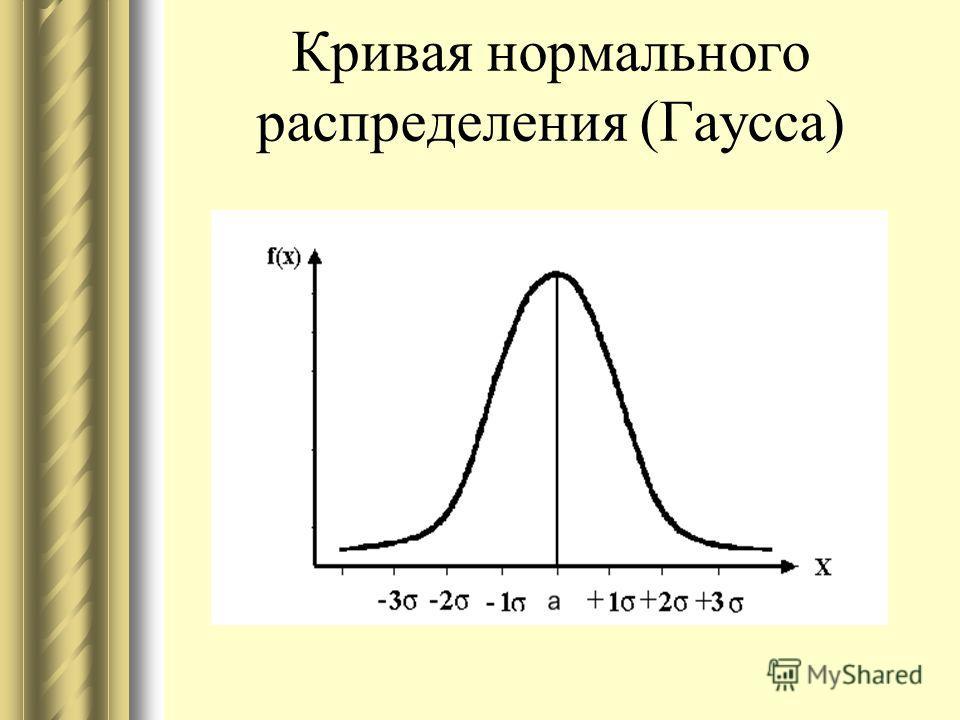 Кривая нормального распределения (Гаусса)