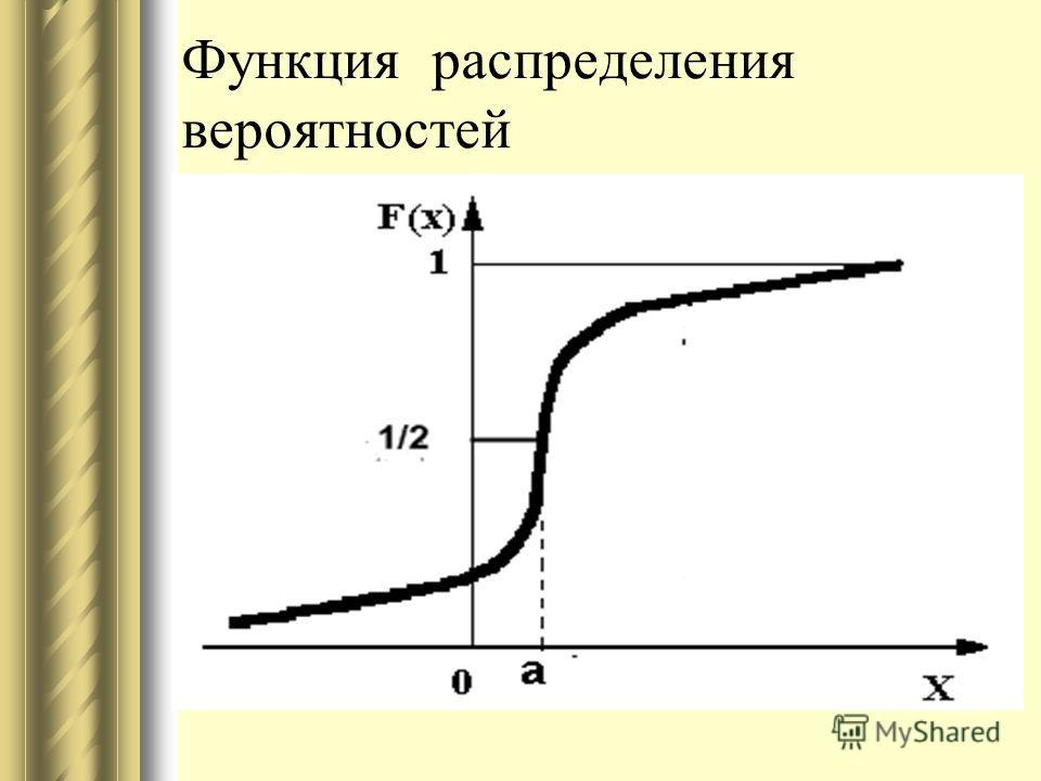 Функция распределения вероятностей
