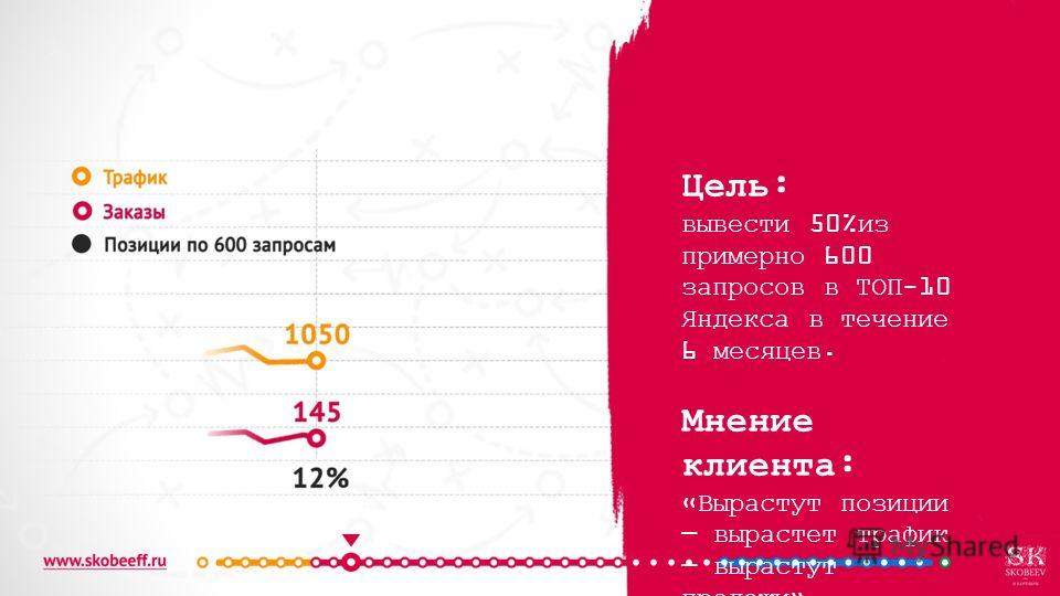 Цель: вывести 50%из примерно 600 запросов в ТОП-10 Яндекса в течение 6 месяцев. Мнение клиента: «Вырастут позиции вырастет трафик вырастут продажи».