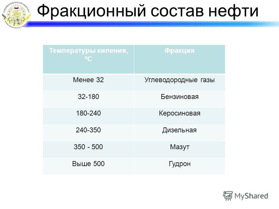 Фракционный состав нефти Температуры кипения, ºС Фракция Менее 32Углеводородные газы 32-180Бензиновая 180-240Керосиновая 240-350Дизельная 350 - 500Мазут Выше 500Гудрон