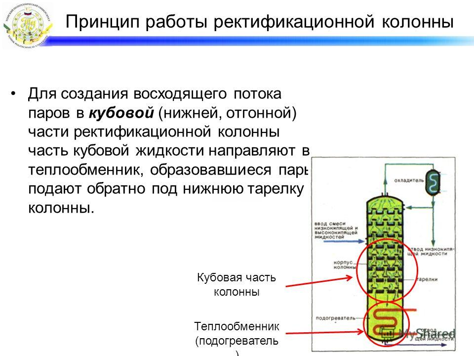 Для создания восходящего потока паров в кубовой (нижней, отгонной) части ректификационной колонны часть кубовой жидкости направляют в теплообменник, образовавшиеся пары подают обратно под нижнюю тарелку колонны. Кубовая часть колонны Теплообменник (п