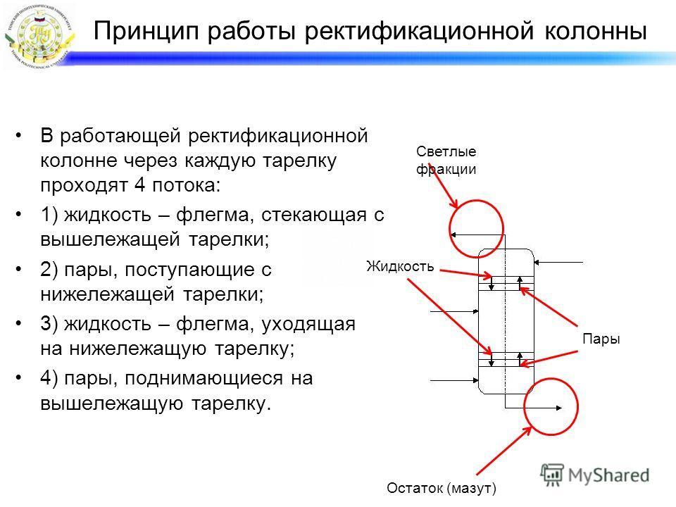 В работающей ректификационной колонне через каждую тарелку проходят 4 потока: 1) жидкость – флегма, стекающая с вышележащей тарелки; 2) пары, поступающие с нижележащей тарелки; 3) жидкость – флегма, уходящая на нижележащую тарелку; 4) пары, поднимающ