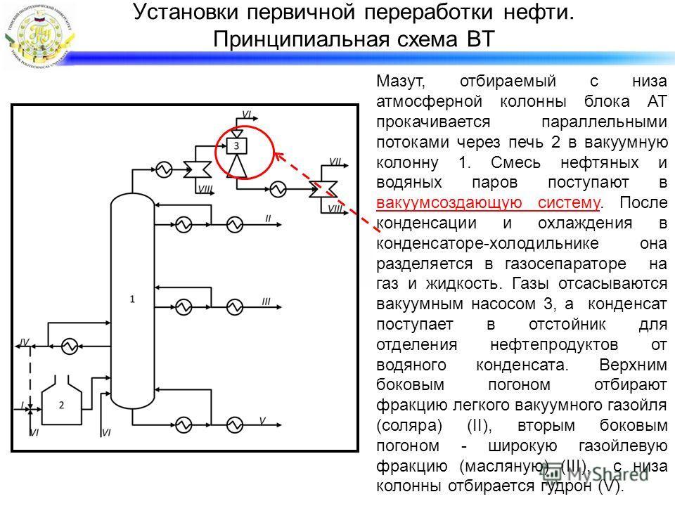 Установки первичной переработки нефти. Принципиальная схема ВТ Мазут, отбираемый с низа атмосферной колонны блока АТ прокачивается параллельными потоками через печь 2 в вакуумную колонну 1. Смесь нефтяных и водяных паров поступают в вакуумсоздающую с