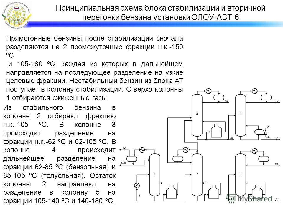 Принципиальная схема блока стабилизации и вторичной перегонки бензина установки ЭЛОУ-АВТ-6 Прямогонные бензины после стабилизации сначала разделяются на 2 промежуточные фракции н.к.-150 ºС и 105-180 ºС, каждая из которых в дальнейшем направляется на