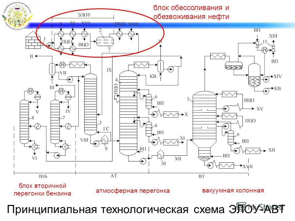 Принципиальная технологическая схема ЭЛОУ-АВТ блок обессоливания и обезвоживания нефти вакуумная колонная атмосферная перегонка блок вторичной перегонки бензина