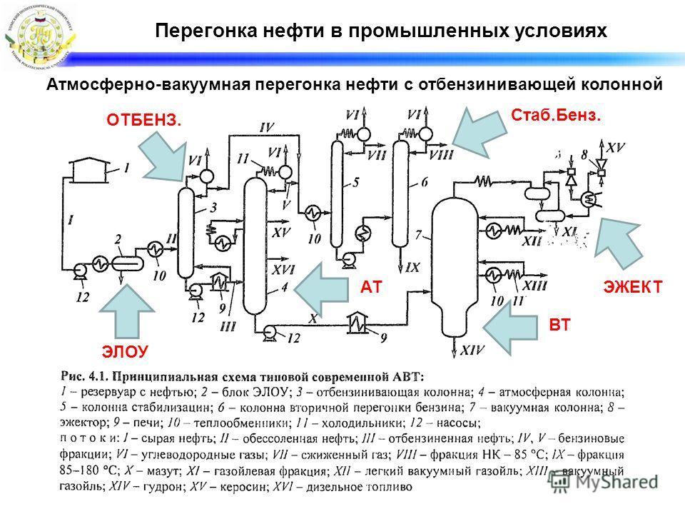 Перегонка нефти в промышленных условиях Атмосферно-вакуумная перегонка нефти с отбензинивающей колонной ЭЛОУ ОТБЕНЗ. АТ ВТ Стаб.Бенз. ЭЖЕКТ