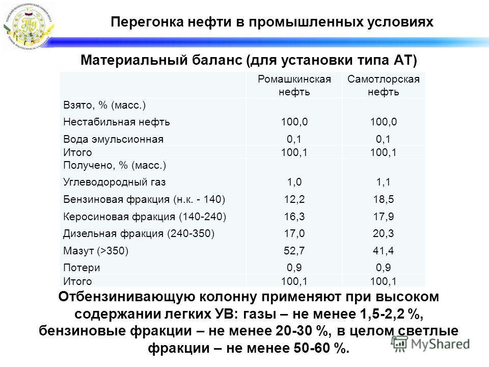 Перегонка нефти в промышленных условиях Ромашкинская нефть Самотлорская нефть Взято, % (масс.) Нестабильная нефть Вода эмульсионная 100,0 0,1 100,0 0,1 Итого100,1 Получено, % (масс.) Углеводородный газ Бензиновая фракция (н.к. - 140) Керосиновая фрак