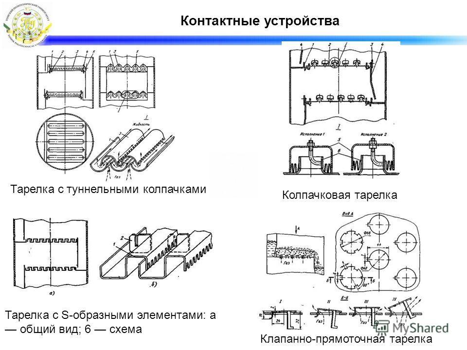 Контактные устройства Тарелка с туннельными колпачками Колпачковая тарелка Тарелка с S-образными элементами: а общий вид; 6 схема Клапанно-прямоточная тарелка