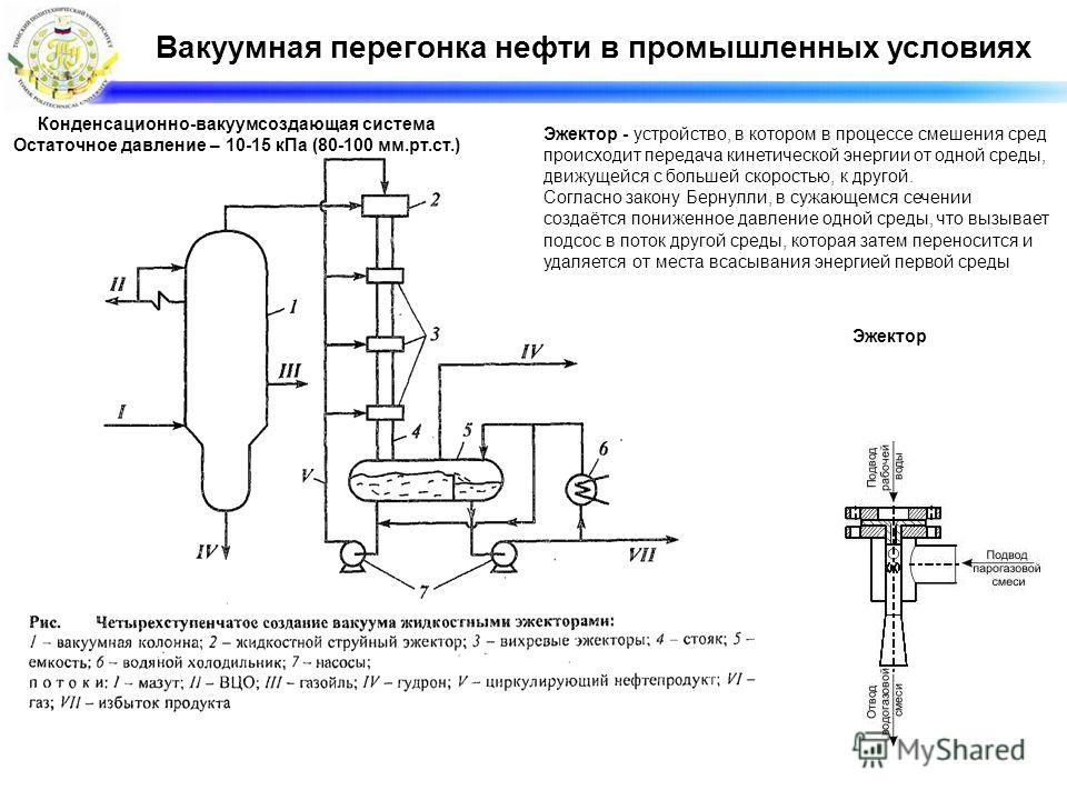 Вакуумная перегонка нефти в промышленных условиях Конденсационно-вакуумсоздающая система Остаточное давление – 10-15 кПа (80-100 мм.рт.ст.) Эжектор Эжектор - устройство, в котором в процессе смешения сред происходит передача кинетической энергии от о