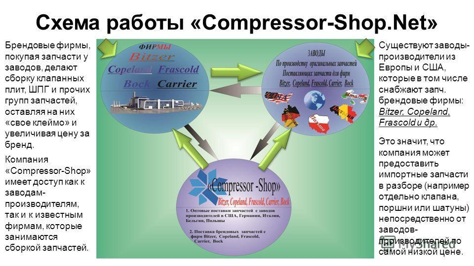 Схема работы «Compressor-Shop.Net» Существуют заводы- производители из Европы и США, которые в том числе снабжают запч. брендовые фирмы: Bitzer, Copeland, Frascold и др. Брендовые фирмы, покупая запчасти у заводов, делают сборку клапанных плит, ШПГ и